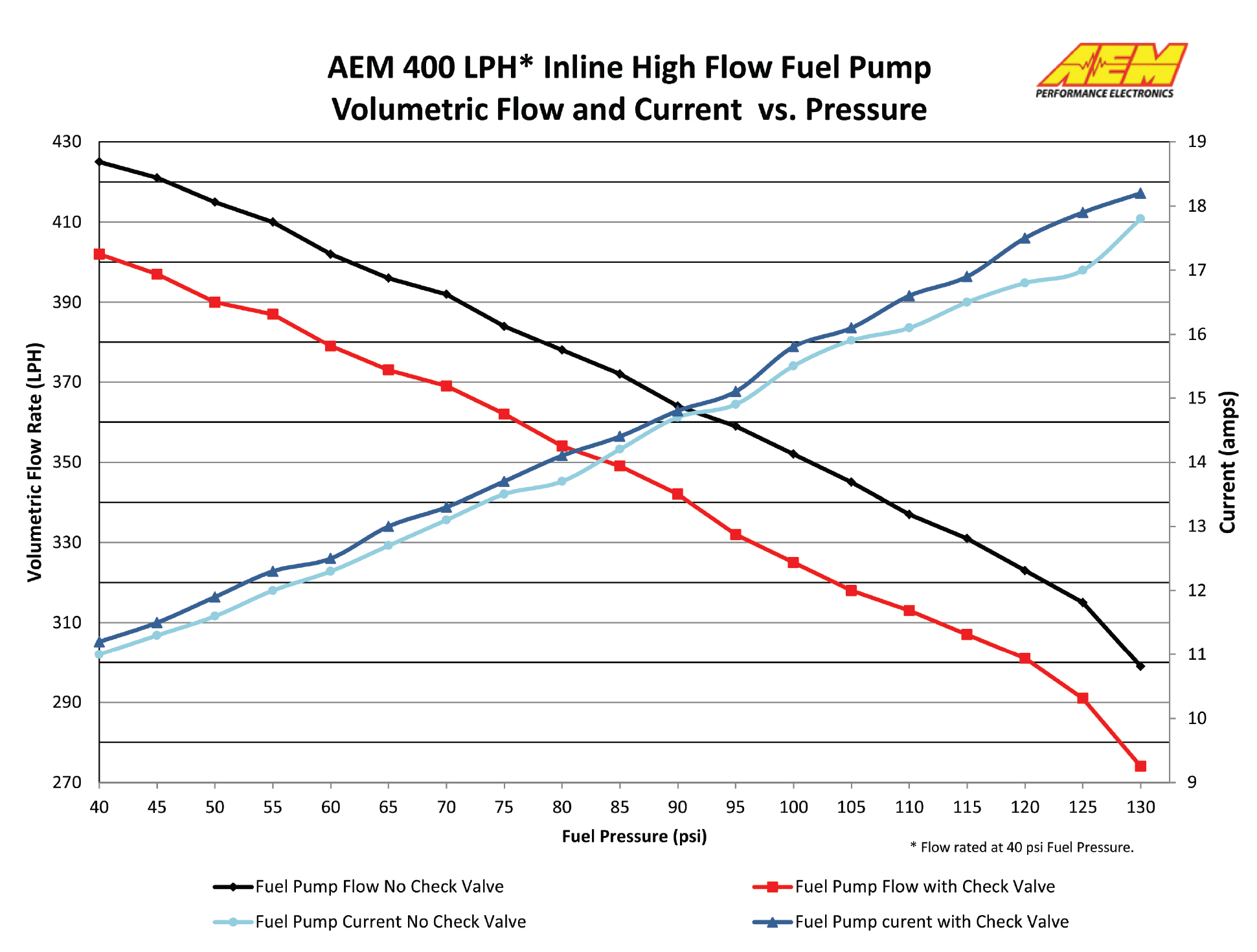 Extreme psi your 1 source for in stock performance parts aem metric high flow in line fuel pump 400 lph 32109 nvjuhfo Choice Image