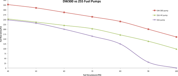 dw300_flow_chart extreme psi your 1 source for in stock performance parts evo 8 fuel pump wiring diagram at soozxer.org
